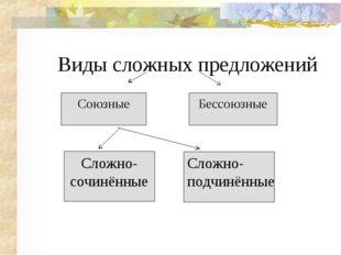 Виды сложных предложений Союзные Сложно Бессоюзные Сложно- сочинённые Сложно-