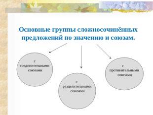 Основные группы сложносочинённых предложений по значению и союзам. с соединит