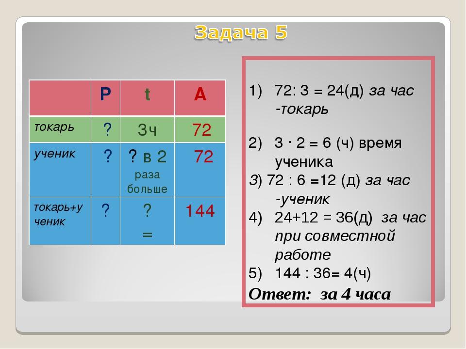 72: 3 = 24(д) за час -токарь 3 ∙ 2 = 6 (ч) время ученика 3) 72 : 6 =12 (д) з...