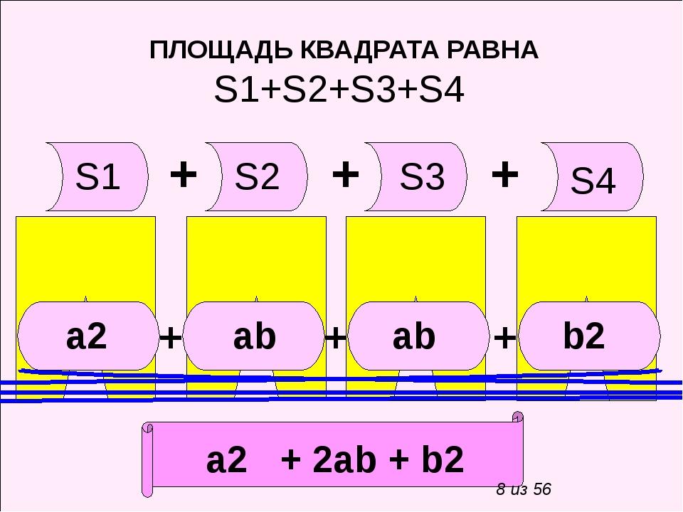 ПЛОЩАДЬ КВАДРАТА РАВНА S1+S2+S3+S4 S2 S3 S4 S1 + + + а2 ab ab b2 а2 + 2ab +...