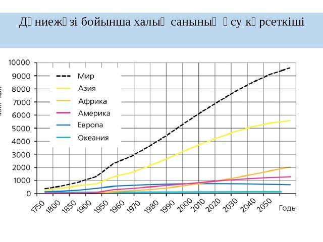 Дүниежүзі бойынша халық санының өсу көрсеткіші