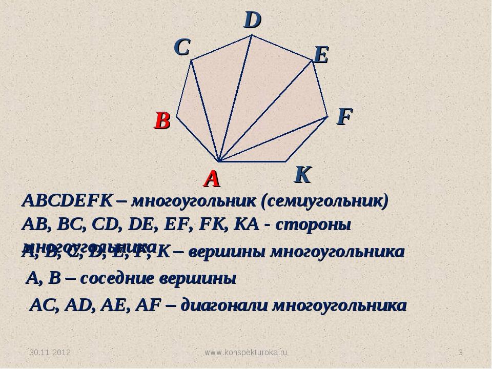 30.11.2012 www.konspekturoka.ru * ABCDEFK – многоугольник (семиугольник) AB,...