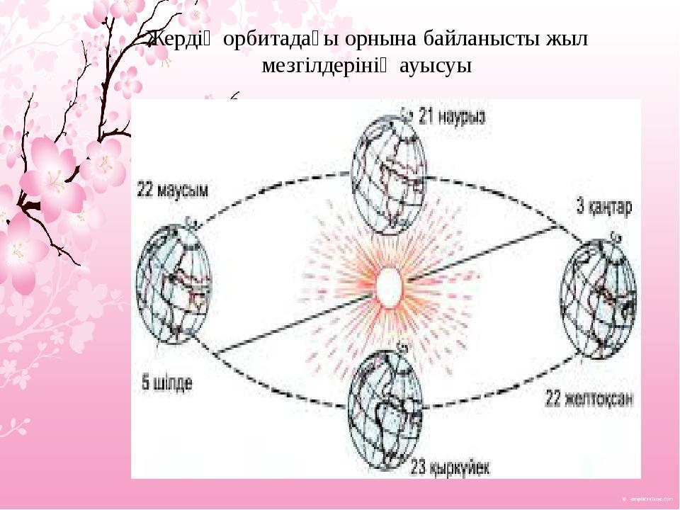 Жердің орбитадағы орнына байланысты жыл мезгілдерінің ауысуы
