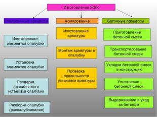 Изготовление ЖБК Опалубочные процессы Армирование Бетонные процессы Изготовле