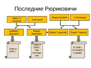 Последние Рюриковичи Царевич Дмитрий Федор Иванович Ирина Годунова Борис Году
