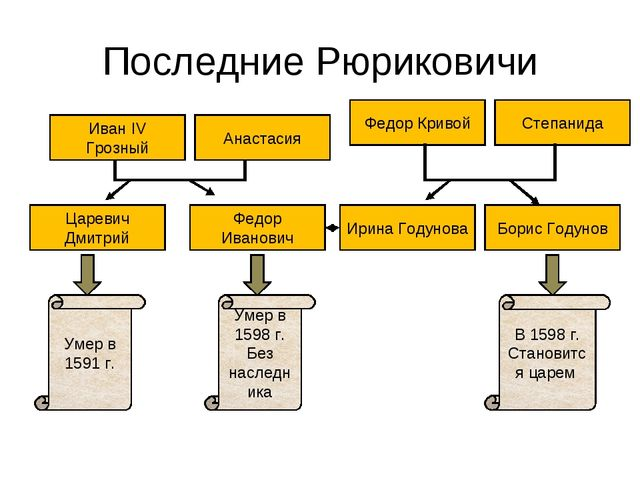 Последние Рюриковичи Царевич Дмитрий Федор Иванович Ирина Годунова Борис Году...