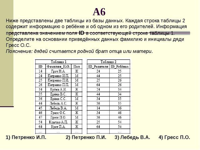 A6 Ниже представлены две таблицы из базы данных. Каждая строка таблицы 2 соде...
