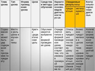 Тема урокаТип урокаФорма проведения урока Цели Средства и методы обучения