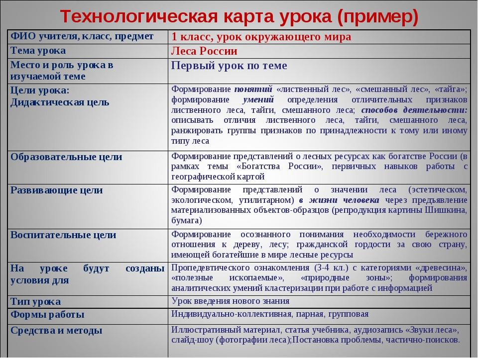 Технологическая карта урока (пример) ФИО учителя, класс, предмет1 класс, ур...
