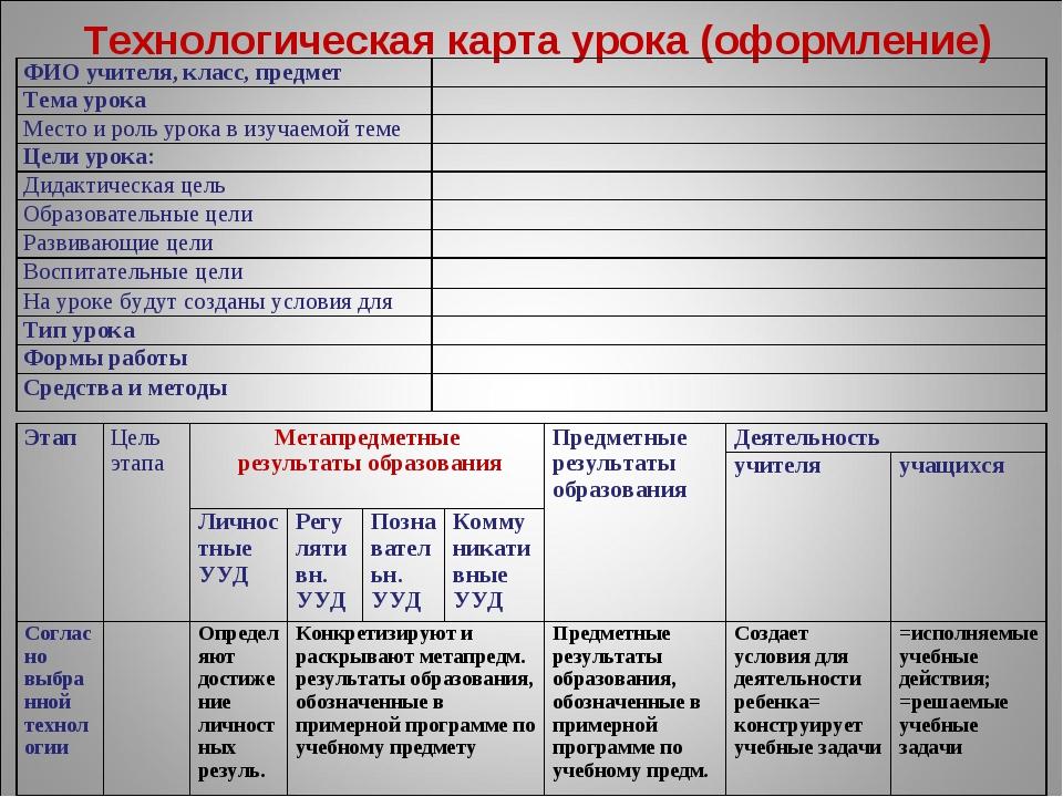 Технологическая карта урока (оформление) ФИО учителя, класс, предмет Тема у...