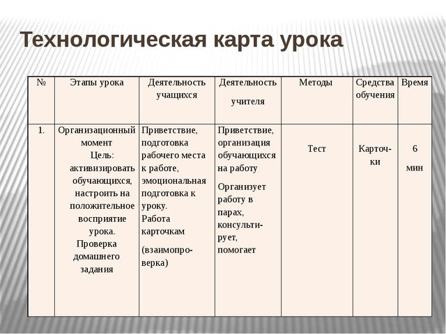 Технологическая карта урока № Этапы урока Деятельность учащихся Деятельность...