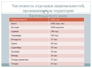 Численность отдельных национальностей, проживающих на территории Краснодарско