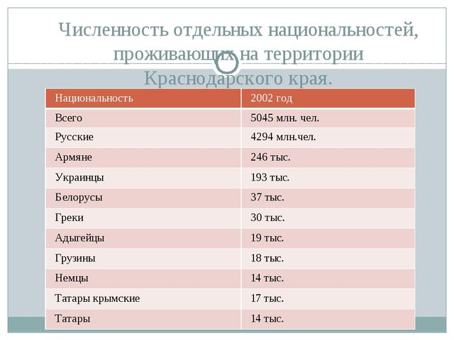 Численность отдельных национальностей, проживающих на территории Краснодарско...