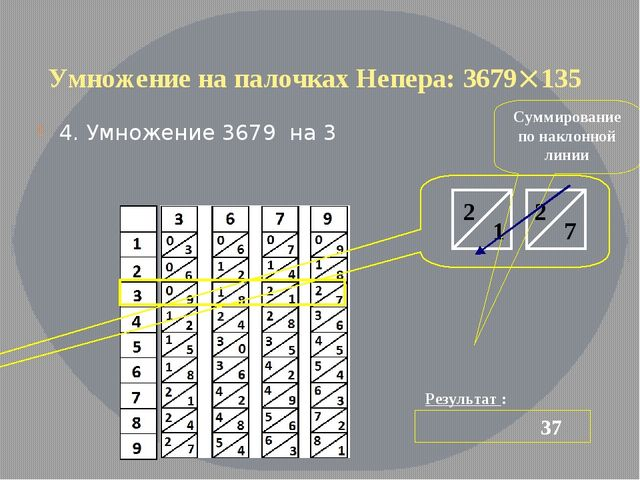 Умножение на палочках Непера: 3679135 4. Умножение 3679 на 3 Результат : 37...