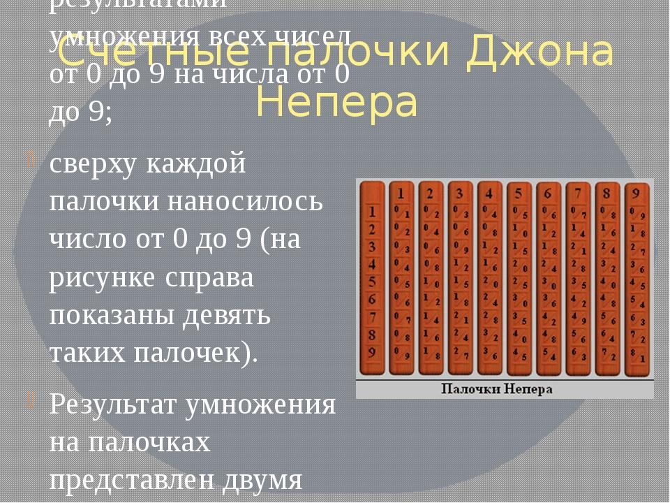 Счетные палочки Джона Непера Прибор представлял собой набор прямоугольных пла...