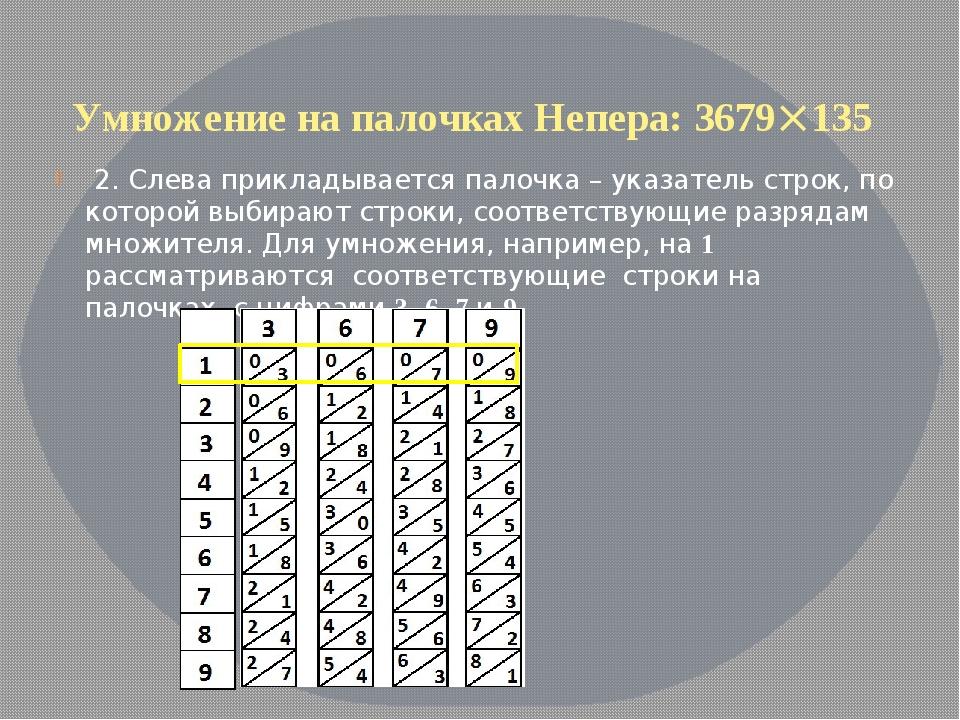 Умножение на палочках Непера: 3679135 2. Слева прикладывается палочка – указ...