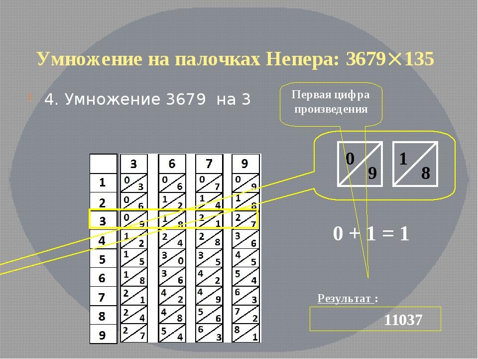 Умножение на палочках Непера: 3679135 4. Умножение 3679 на 3 Результат : 110...