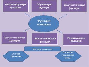 Воспитывающая функция Прогностическая функция Обучающая функция Контролирующ