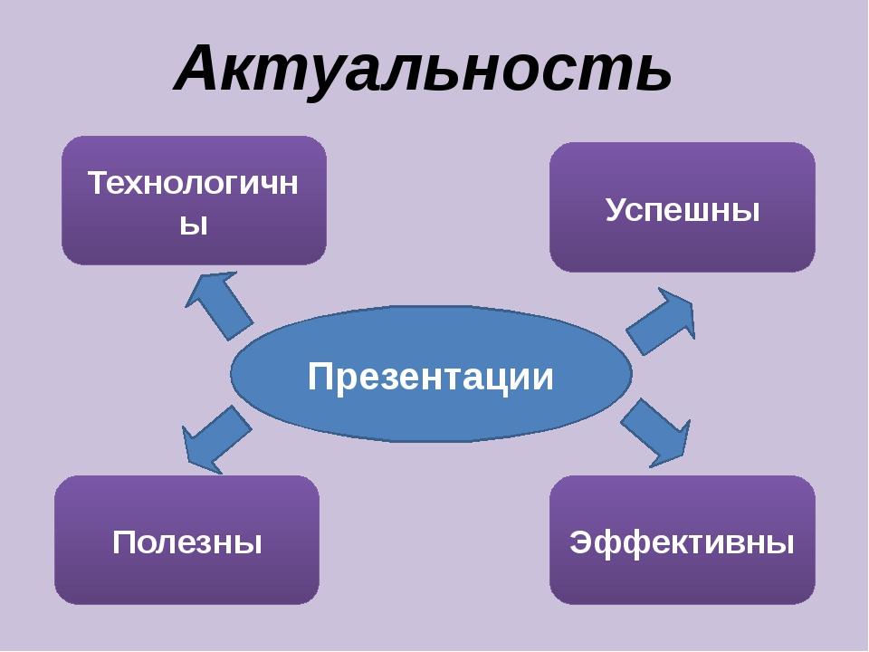 Актуальность Технологичны Полезны Эффективны Успешны Презентации