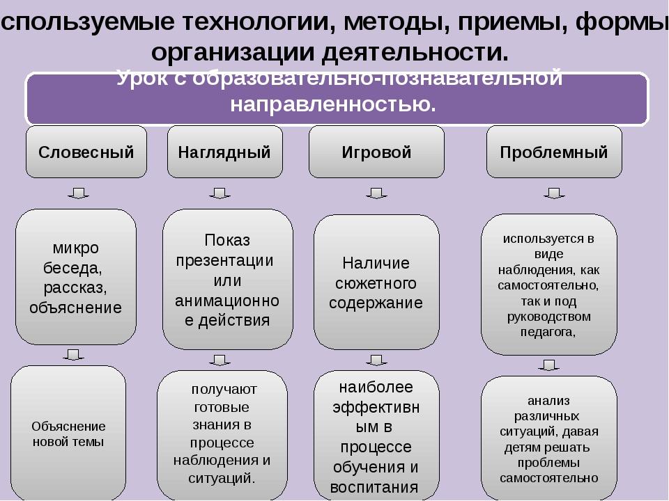 Используемые технологии, методы, приемы, формы организации деятельности. Урок...