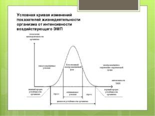 Условная кривая изменений показателей жизнедеятельности организма от интенсив