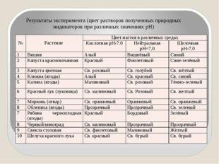 Результаты эксперимента (цвет растворов полученных природных индикаторов при