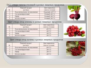 Цвет отвара свеклы столовой в разных пищевых продуктах Цвет отвара ягод клюкв