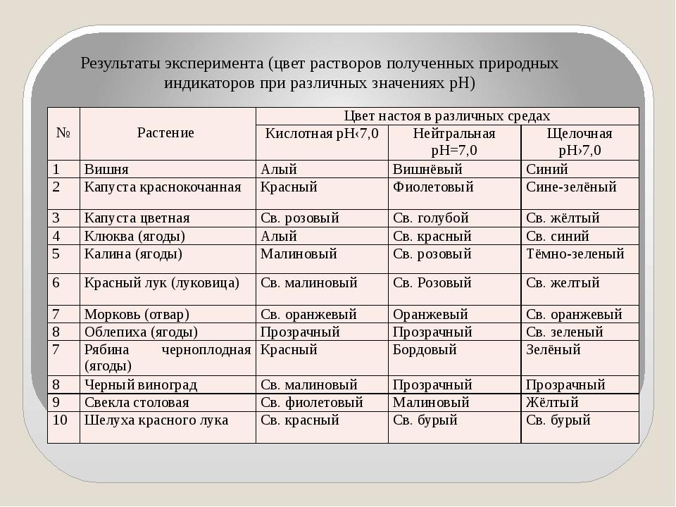 Результаты эксперимента (цвет растворов полученных природных индикаторов при...