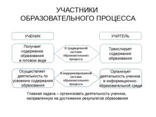 УЧАСТНИКИ ОБРАЗОВАТЕЛЬНОГО ПРОЦЕССА УЧЕНИК УЧИТЕЛЬ В традиционной системе обр