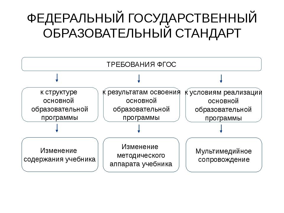 ФЕДЕРАЛЬНЫЙ ГОСУДАРСТВЕННЫЙ ОБРАЗОВАТЕЛЬНЫЙ СТАНДАРТ ТРЕБОВАНИЯ ФГОС к структ...