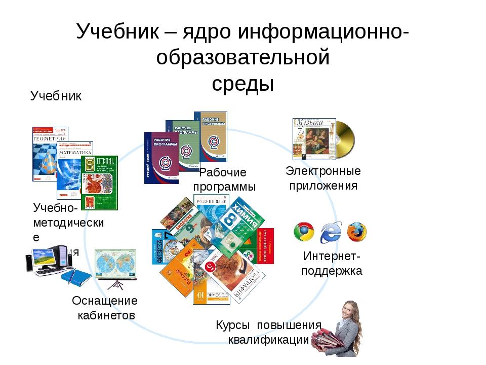 Учебник – ядро информационно-образовательной среды Учебник Учебно- методичес...