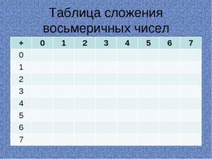 Таблица сложения восьмеричных чисел +01234567 0 1 2