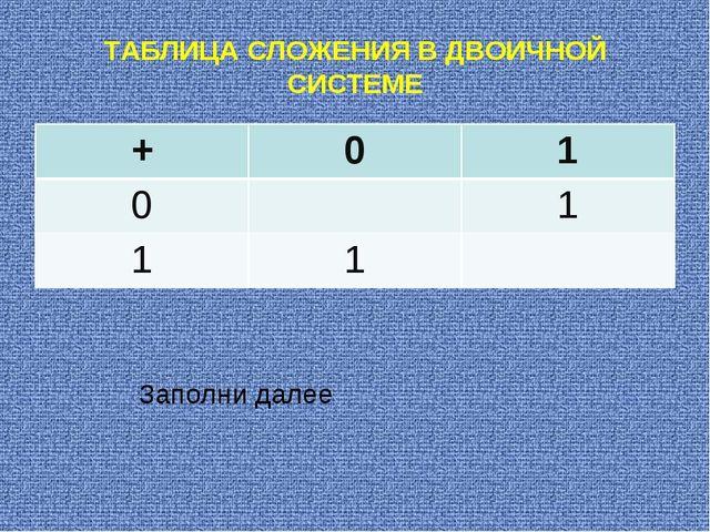 ТАБЛИЦА СЛОЖЕНИЯ В ДВОИЧНОЙ СИСТЕМЕ Заполни далее +01 01 11