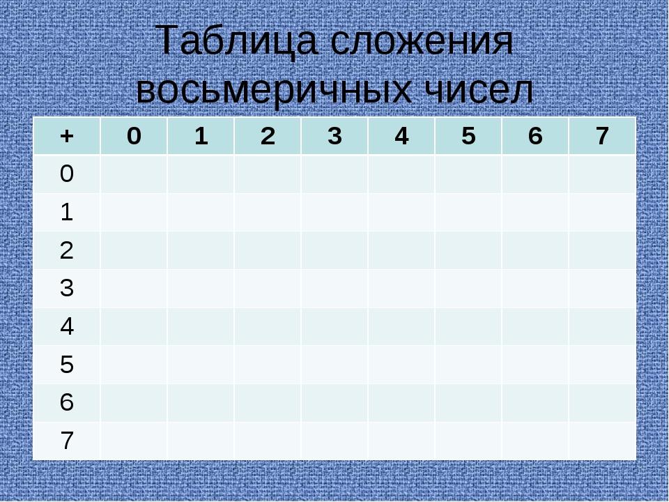 Таблица сложения восьмеричных чисел +01234567 0 1 2...