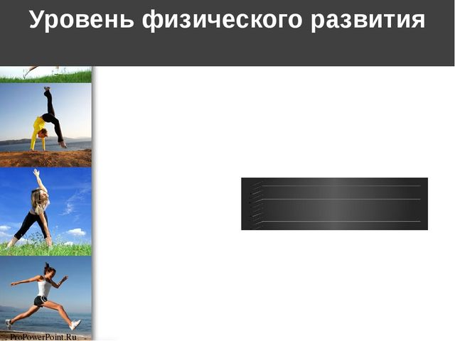 Уровень физического развития ProPowerPoint.Ru