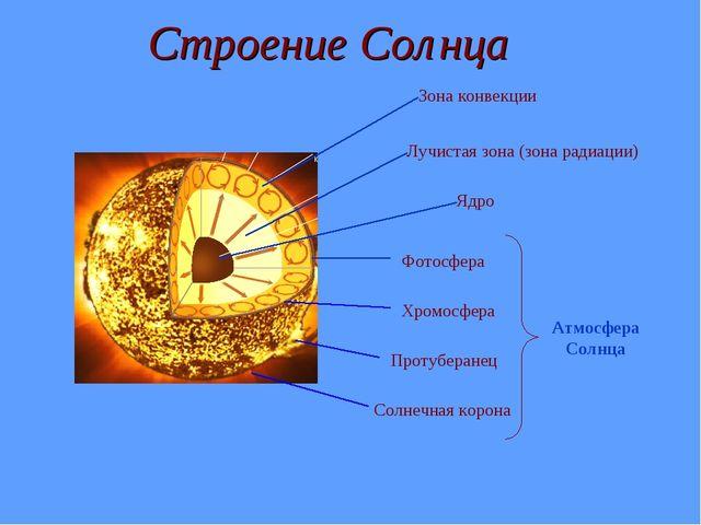 Строение Солнца Ядро Лучистая зона (зона радиации) Зона конвекции Хромосфера...