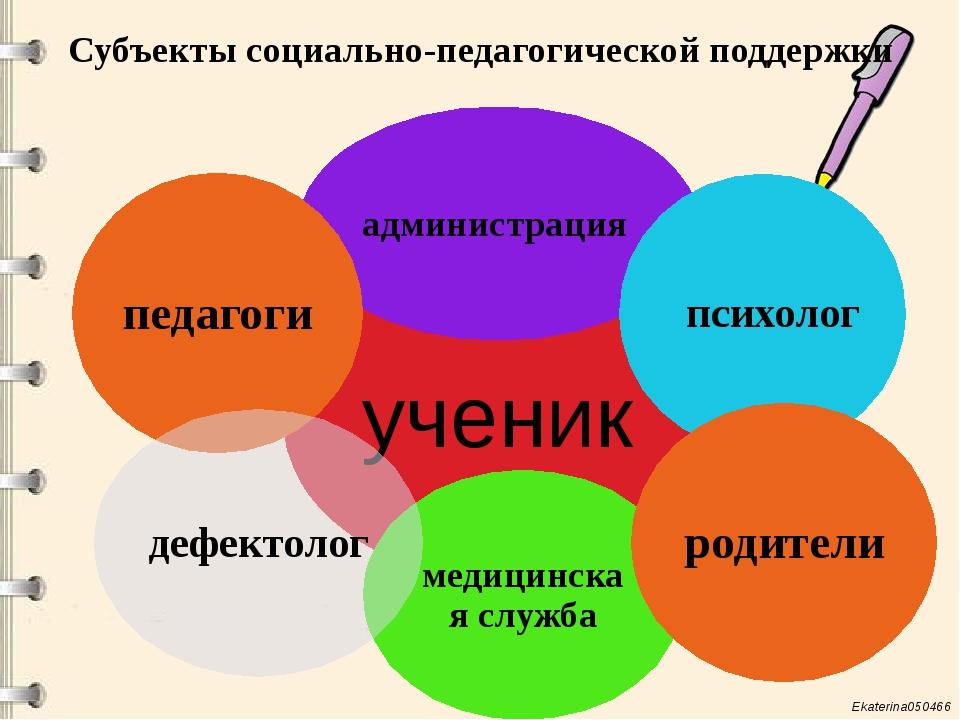 Субъекты социально-педагогической поддержки ученик администрация психолог мед...