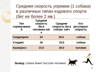 Средняя скорость упряжки (1 собака) в различных типах ездового спорта (бег не