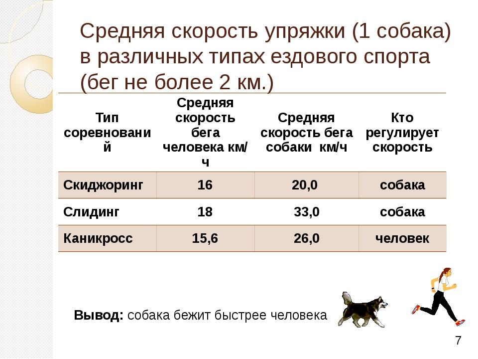 Средняя скорость упряжки (1 собака) в различных типах ездового спорта (бег не...