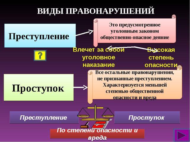 ВИДЫ ПРАВОНАРУШЕНИЙ Преступление Проступок Это предусмотренное уголовным зако...