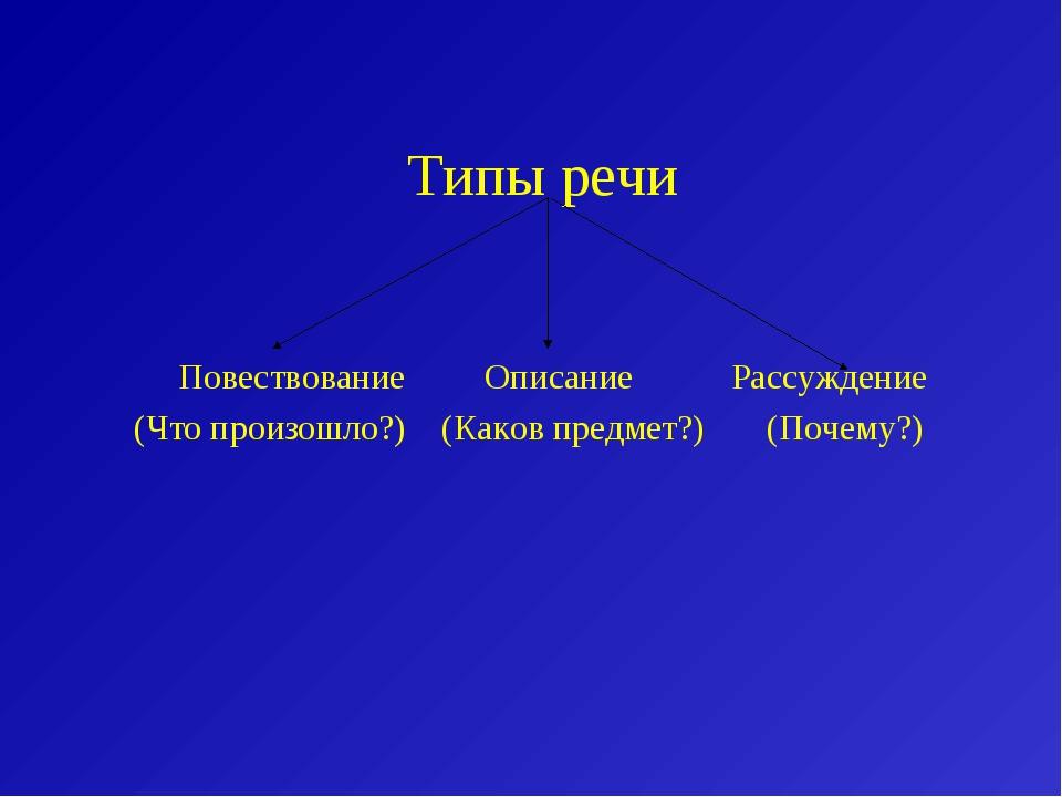 Типы речи Повествование Описание Рассуждение (Что произошло?) (Каков предмет...