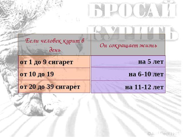 от 1 до 9 сигарет от 10 до 19 от 20 до 39 сигарет Если человек курит в деньО...