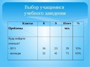 Выбор учащимися учебного заведения Классы Проблемы 8 9 Итого чел. % Куда пойд