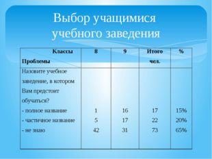 Выбор учащимися учебного заведения Классы Проблемы 8 9 Итого чел. % Назовите