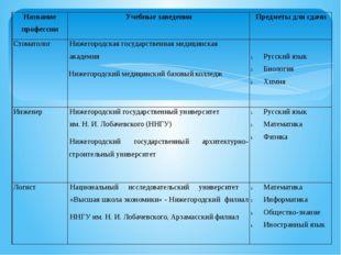 Название профессии Учебные заведения Предметы для сдачи Стоматолог Нижегород