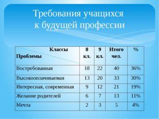 Требования учащихся к будущей профессии Классы Проблемы 8 кл. 9 кл. Итого чел