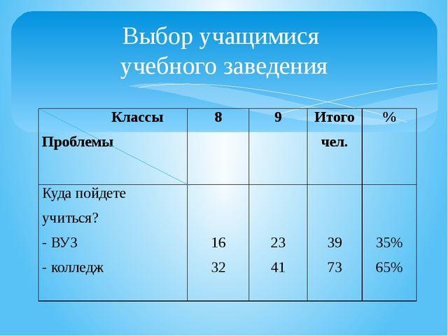 Выбор учащимися учебного заведения Классы Проблемы 8 9 Итого чел. % Куда пойд...