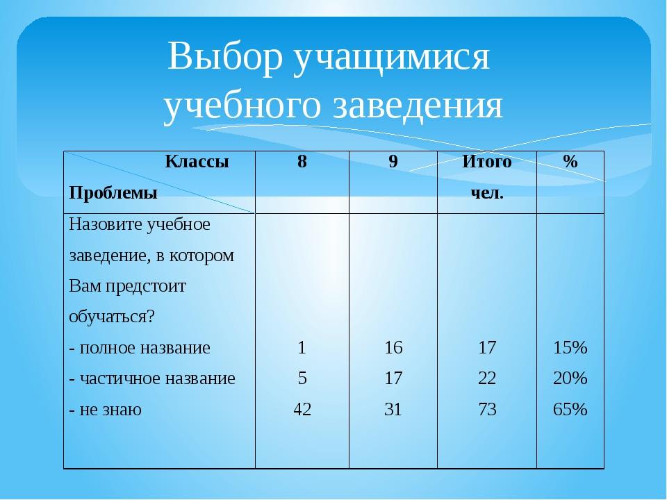 Выбор учащимися учебного заведения Классы Проблемы 8 9 Итого чел. % Назовите...