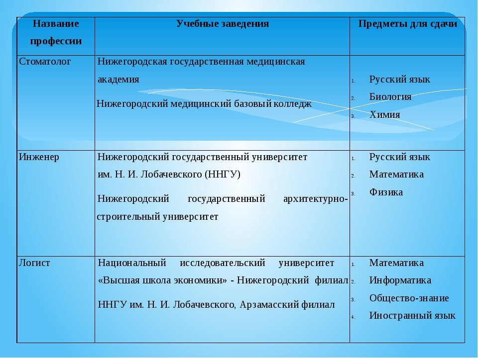 Название профессии Учебные заведения Предметы для сдачи Стоматолог Нижегород...