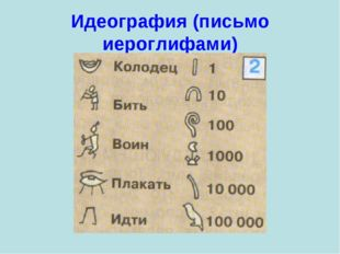 Идеография (письмо иероглифами)